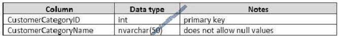 lead4pass 70-761 exam question q2-2